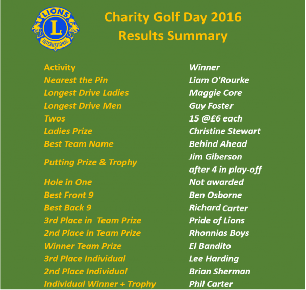 2016 Golf Day Results